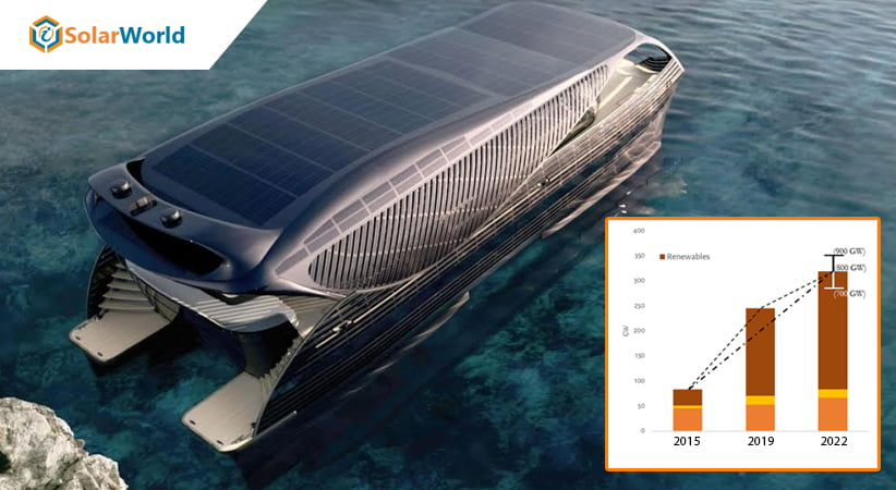 Global Solar Boats Market to Witness Significant Growth Ahead