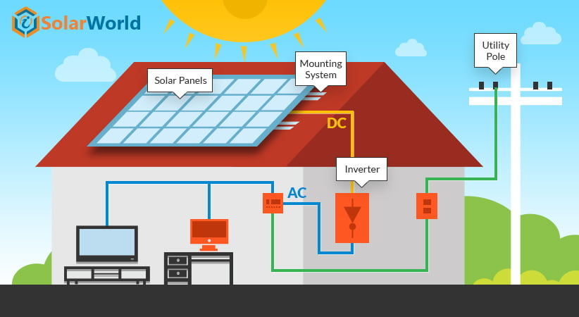 75% of US Homes to Get Electricity from Rooftop Solar Power