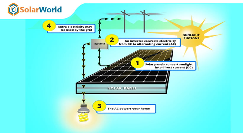 How Solar Panels Produce Electricity?